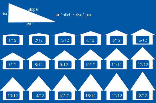 The Roof Pitch Predicament Determine The Pitch Of Your Roof